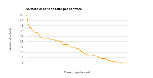 Grafico ITN