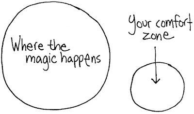 La magia avviene fuori dalla zona di comfort